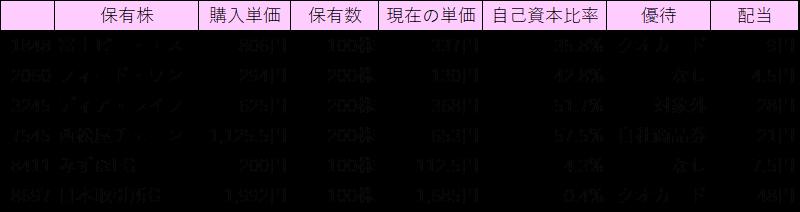 保有株のリスト