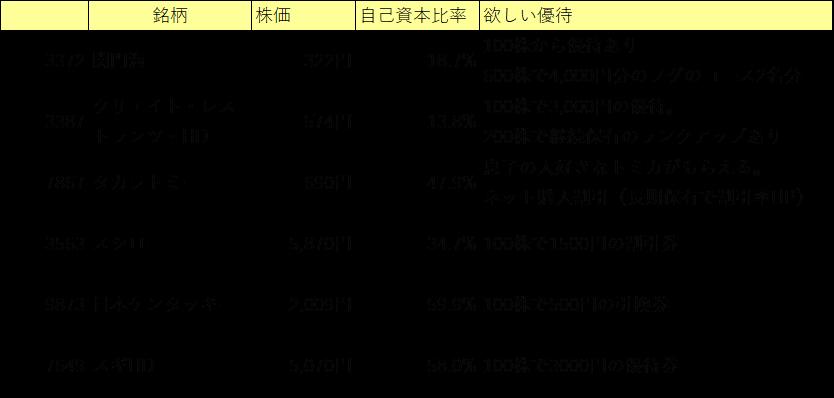 優待株リスト