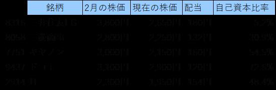 高配当株リスト